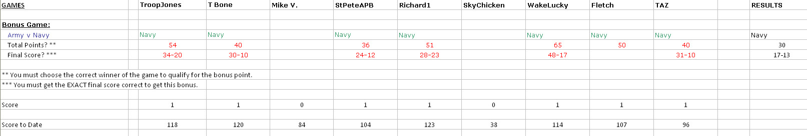 Click image for larger version  Name:Army-Navy_Results.jpg Views:177 Size:83.7 KB ID:15655