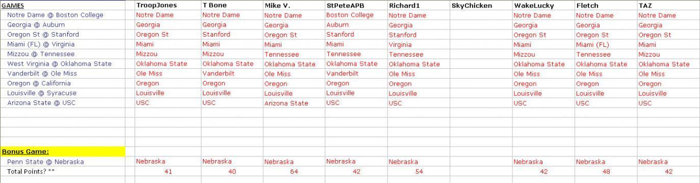 College Football Pick em' - Game Thread-week11_picks.jpg