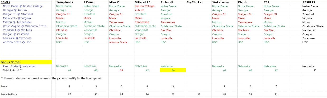 College Football Pick em' - Game Thread-week11_results.jpg
